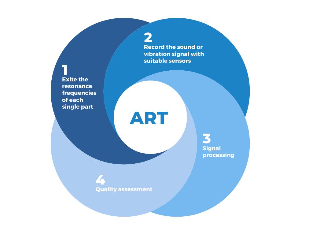 ART---step-by-step-GB.png